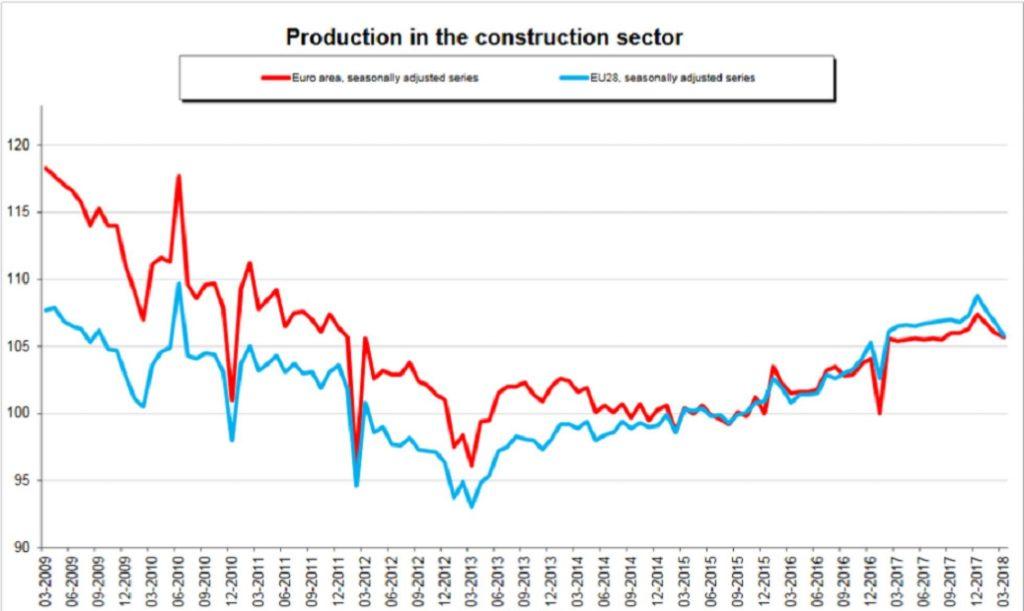 rimsa - Crecimiento sector construcción España