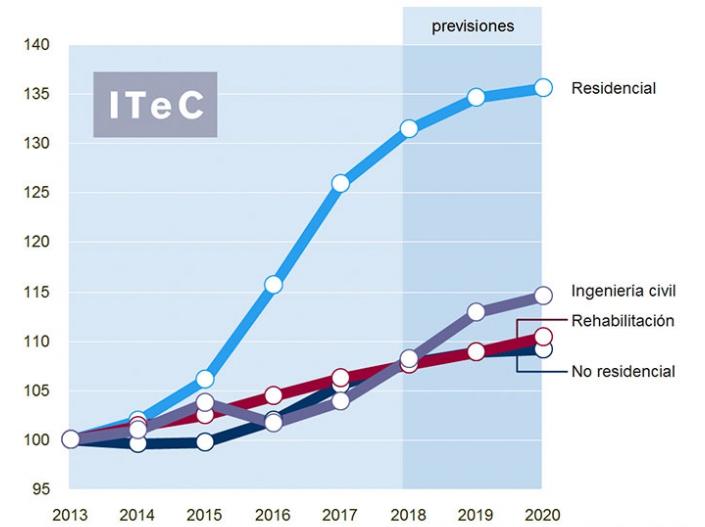 rimsa - Fibras de acero para refuerzo de hormigón - Sector Construcción EUROPA